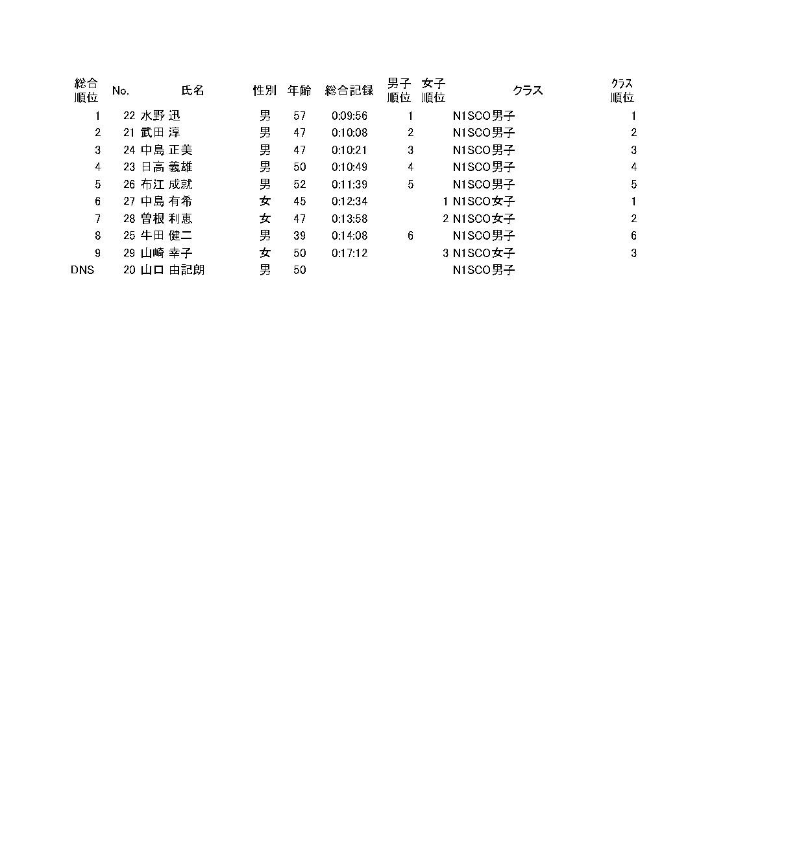 スマイルSUPマラソン2019_NAISHONEクラス総合_page-0001