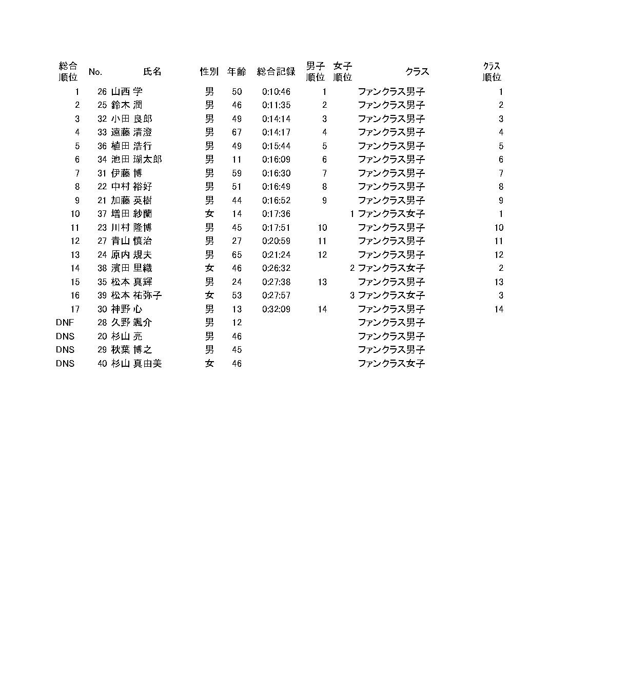 スマイルSUPマラソン2019_ファンクラス総合_page-0001